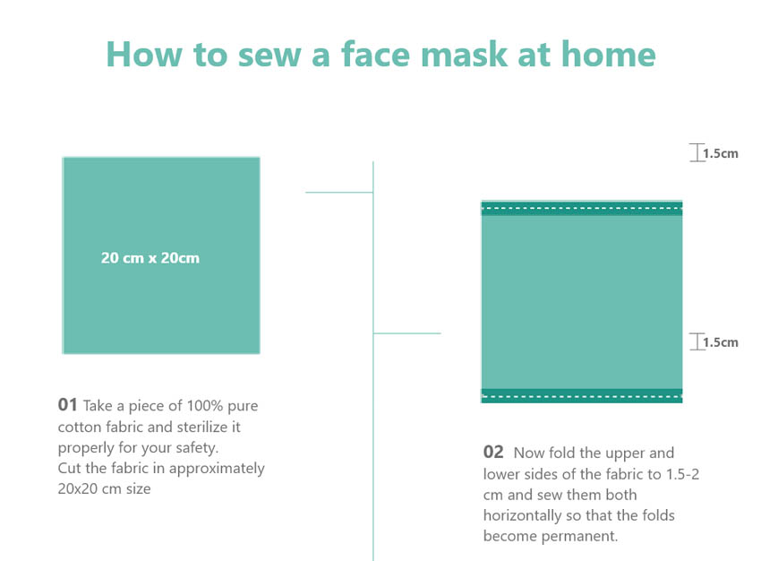 Method of how to sew a reusable face mask at home