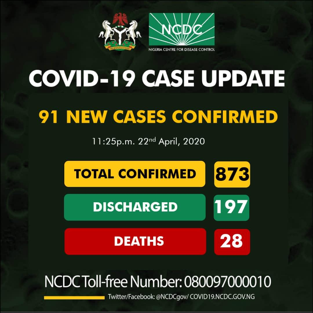 Nigeria's to go on nationwide lockdown as Covid-19 cases increase
