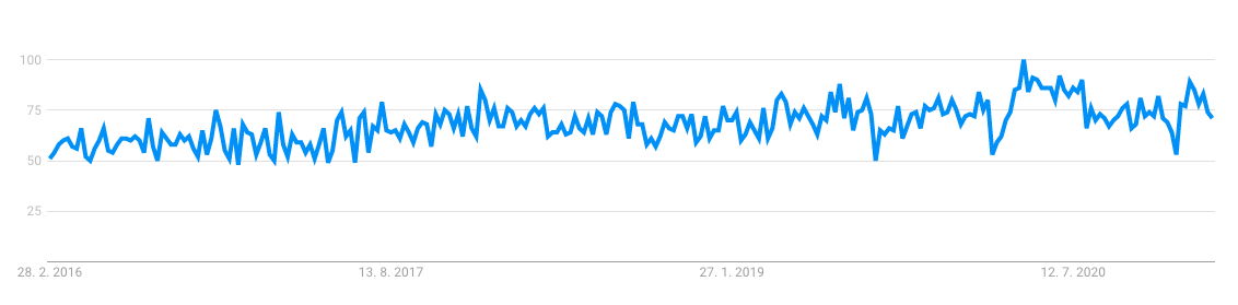 Baby Bouncer statistics on google trends, where we can see that its a trend product to sell
