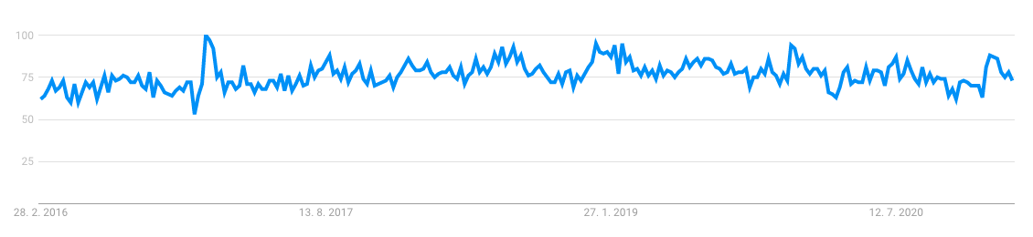 Breast Pump statistics on google trends, where we can see that its a trend product to sell