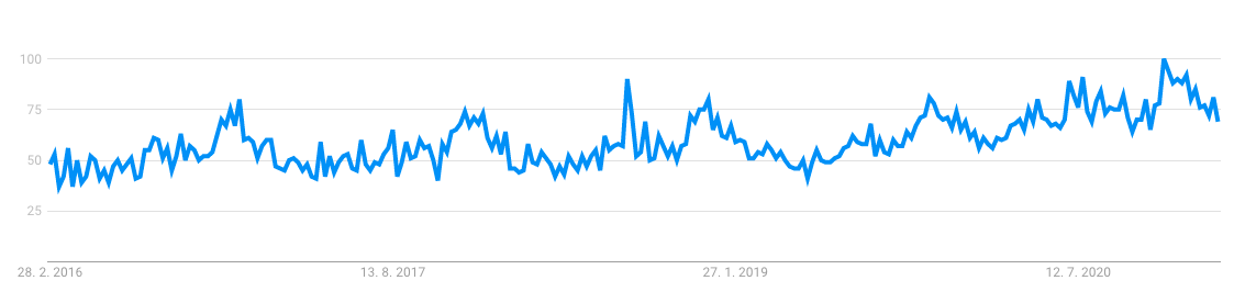 Can opener statistics on google trends, where we can see that its a trend product to sell