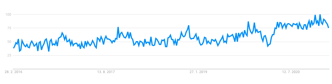 Cat bed statistics on google trends