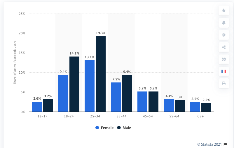 Facebook demographics shows that facebook is used more by men then woman
