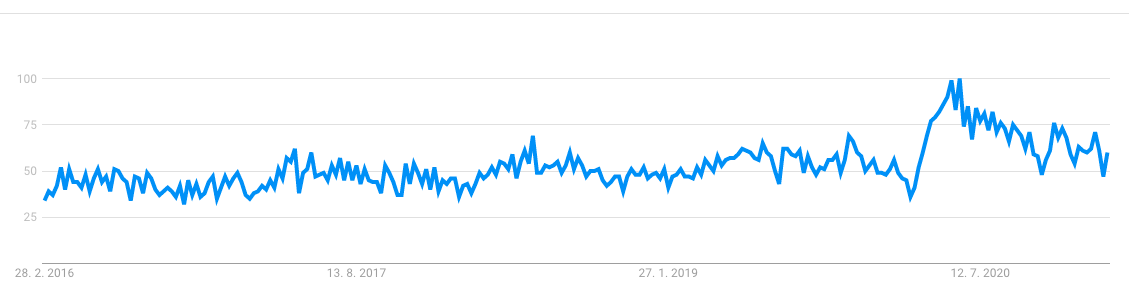 seat cushion statistics on google trends, where we can see that its a trend product to sell