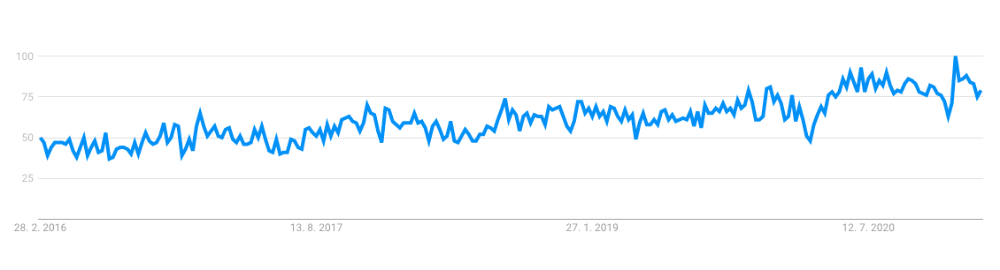 Armchair statistics on google trends, where we can see that its a trend product to sell
