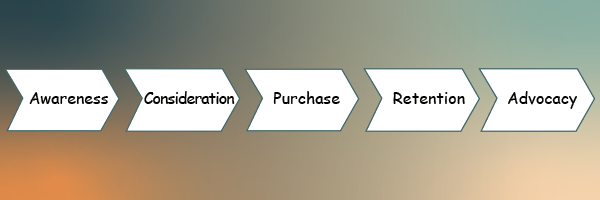 customer journey map with 5 steps: awareness, consideration, purchase, retention, advocacy