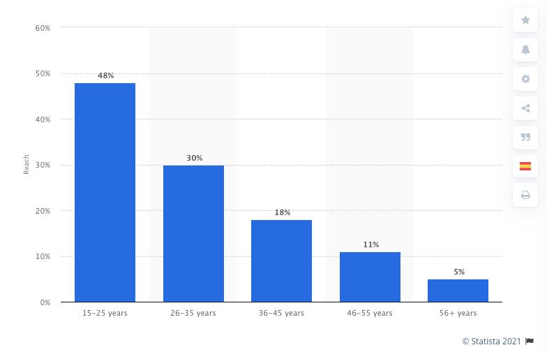 Snapchat users age, where 48%-15-25 years, 30%-26-35 years, 18%-36-45years