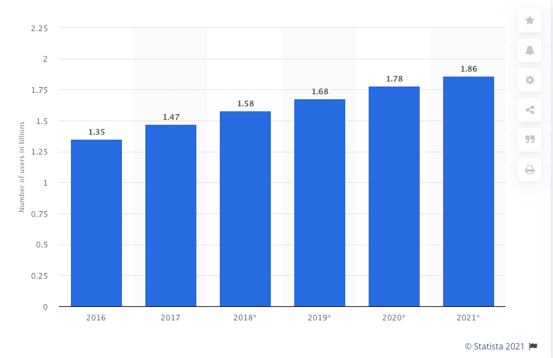 Growing number of youtube users every year from 2016 to 2021