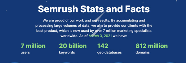 semrush stats and facts: 7 million users, 20 billion keywords etc. Semrush is one of the best ecommerce tool for market research