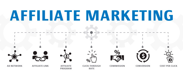 affiliate marketing consists of several things: ad network, affiliate link, affiliate program etc.